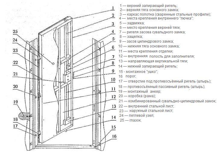 Пример комплектации двери