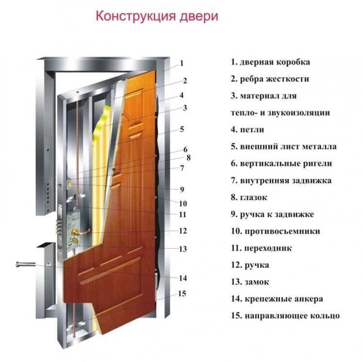 входные металлические двери со звукоизоляцией в березниках