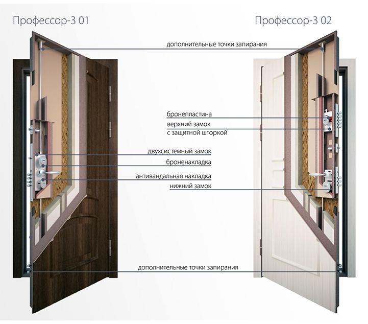 Конструкция моделей дверей «Профессор»