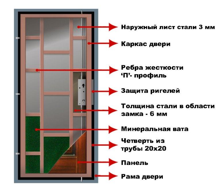 Конструкция дверей «Ягуар»