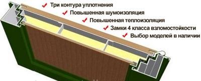 Конструкция дверного блока «Сенатор»