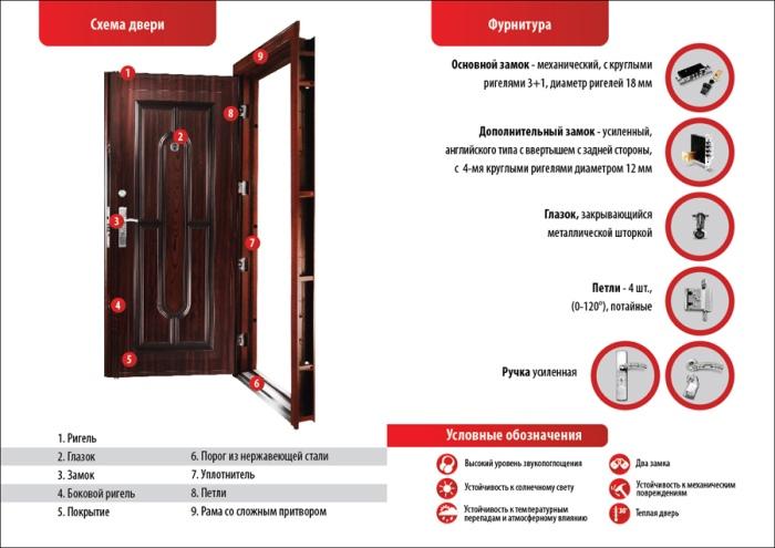 Конструкция входной металлической двери.