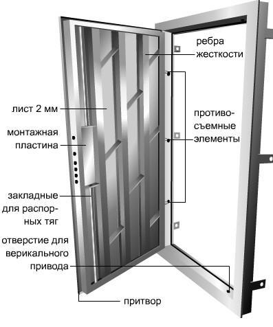 Конструкция дешевого дверного блока