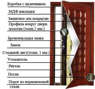 Расположение элементов в конструкции недорогой двери