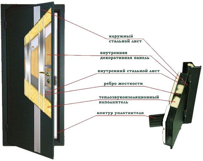 Внутренне строение недорогой двери