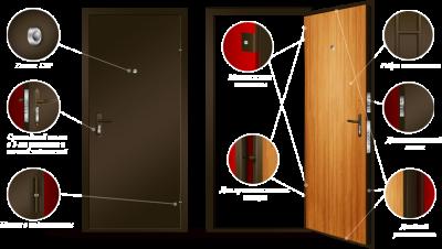 Строение двери небольшой стоимости
