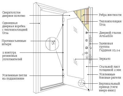 Схема строения модели