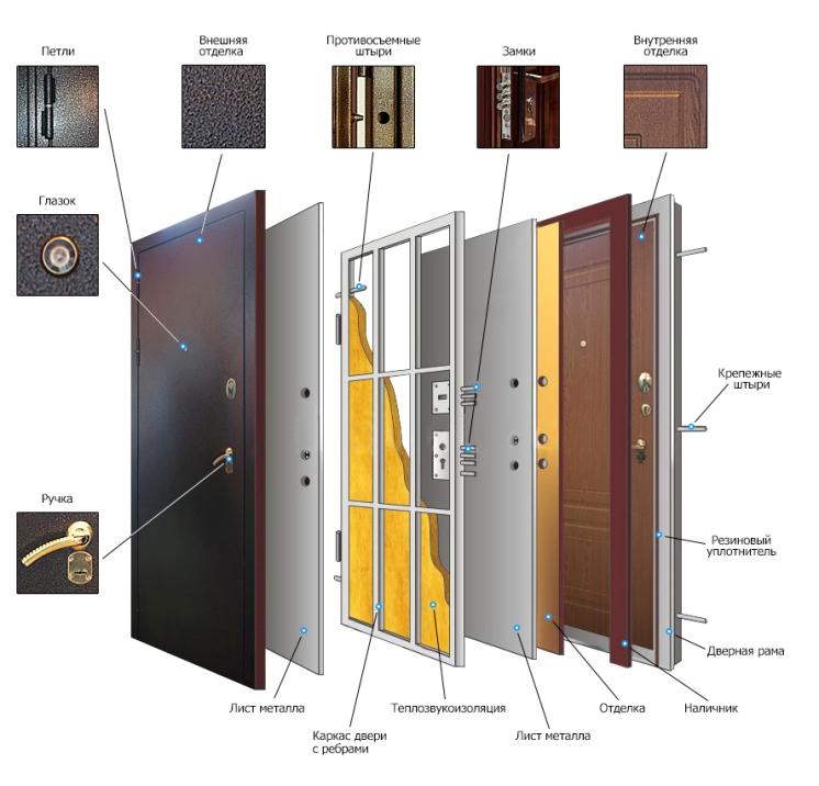 Стальная входная дверь со звукоизоляцией