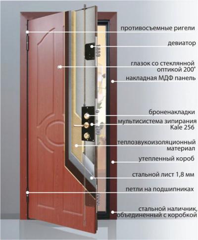 Утепленная входная дверь