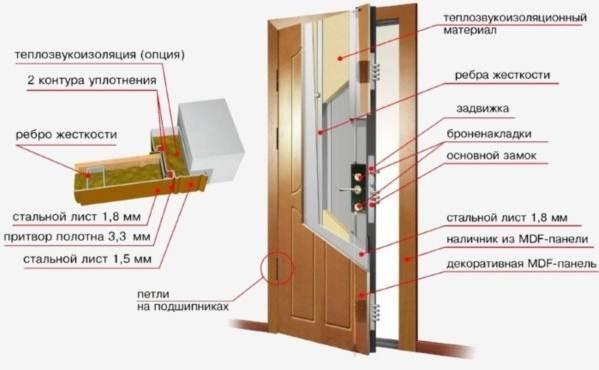 Параметры входных дверей с коробкой