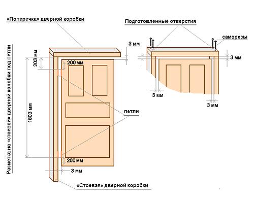Параметры металлических дверей с коробкой