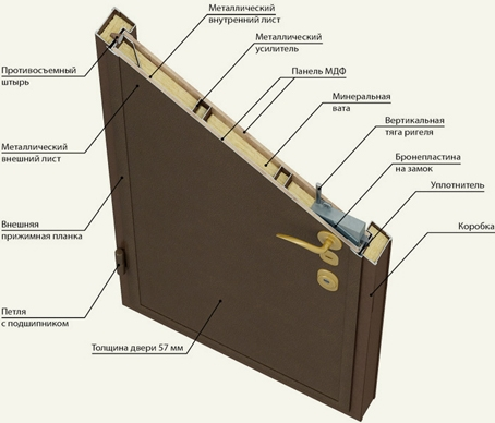 толщина металлического листа входной двери